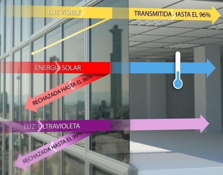 funcionamiento y beneficios lamina solar